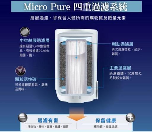 飛利浦淨水器四重過濾系統